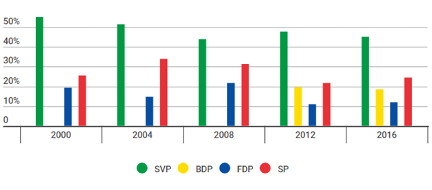 Wähleranteile Gemeinderatswahlen Neuenegg 2016